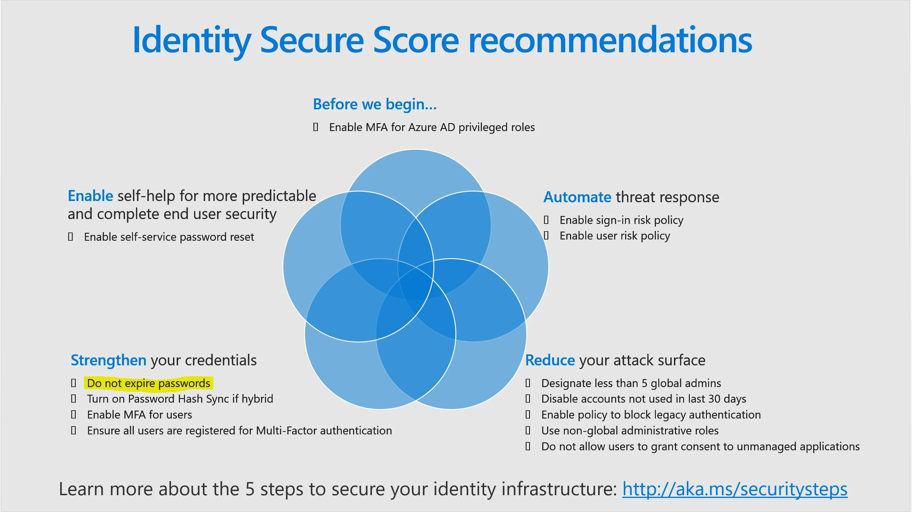 identity secure score recommendations password